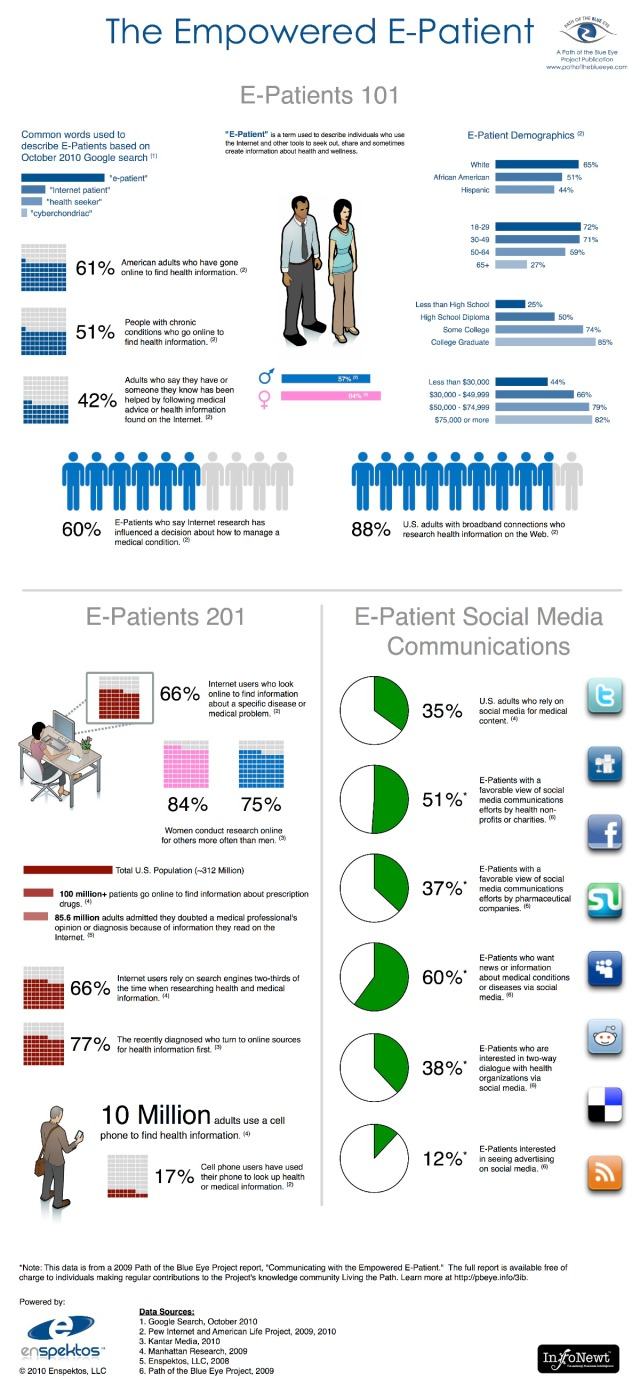 infographic for the American e-patient